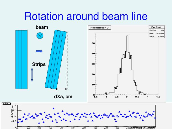 Rotation around beam line