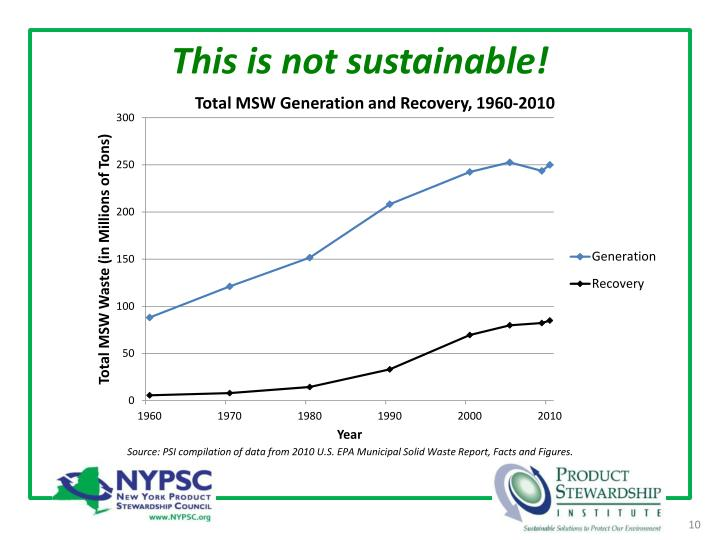 This is not sustainable!