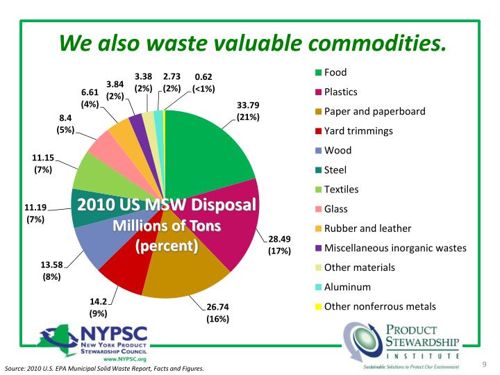 We also waste valuable commodities.