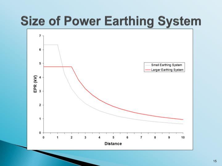 Size of Power Earthing System