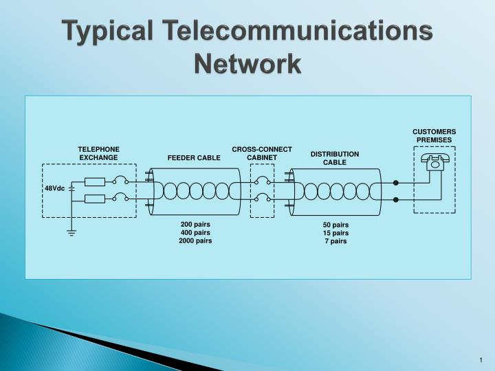 Typical telecommunications network