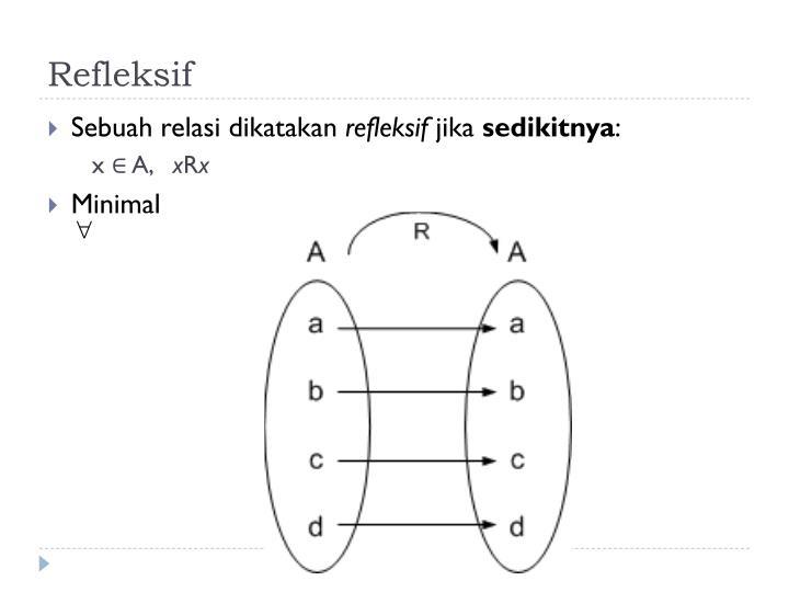 Refleksif