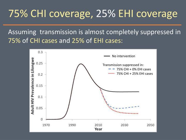 75% CHI coverage,