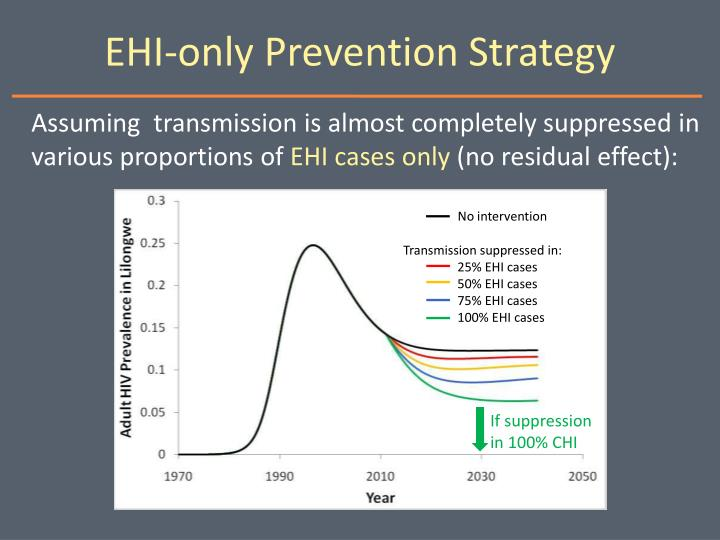 EHI-only Prevention Strategy