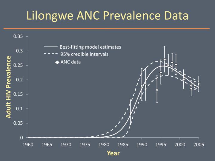Lilongwe ANC Prevalence Data