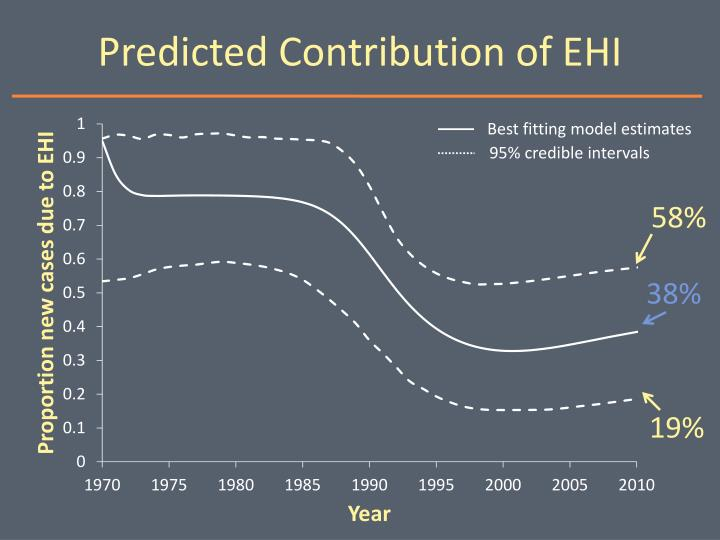 Predicted Contribution of EHI