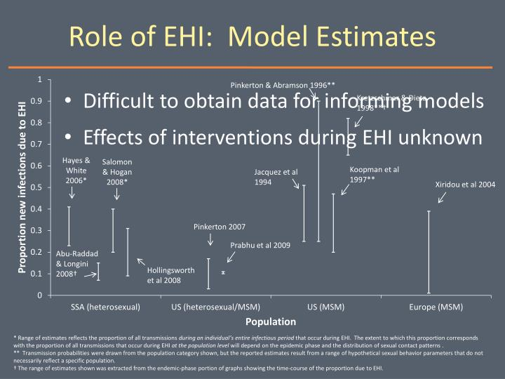 Role of EHI:  Model Estimates
