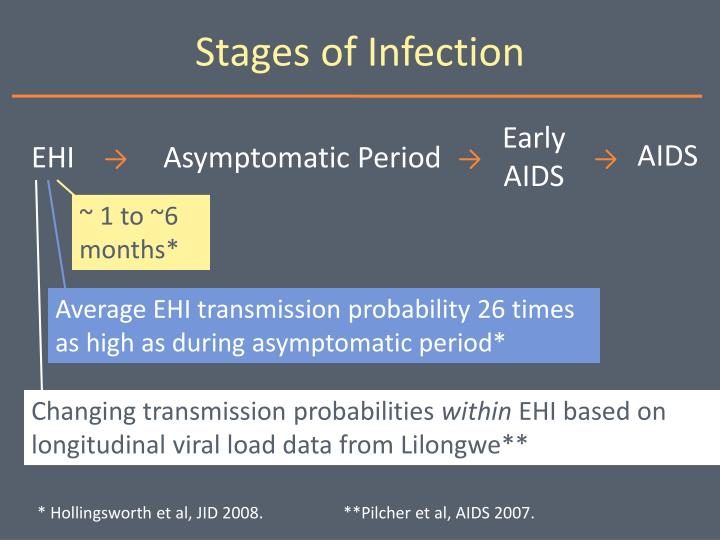 Stages of Infection
