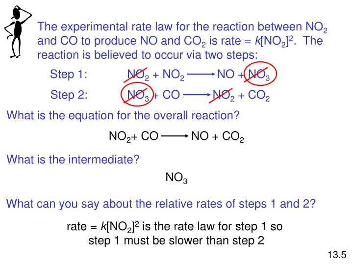 The experimental rate law for the reaction between NO