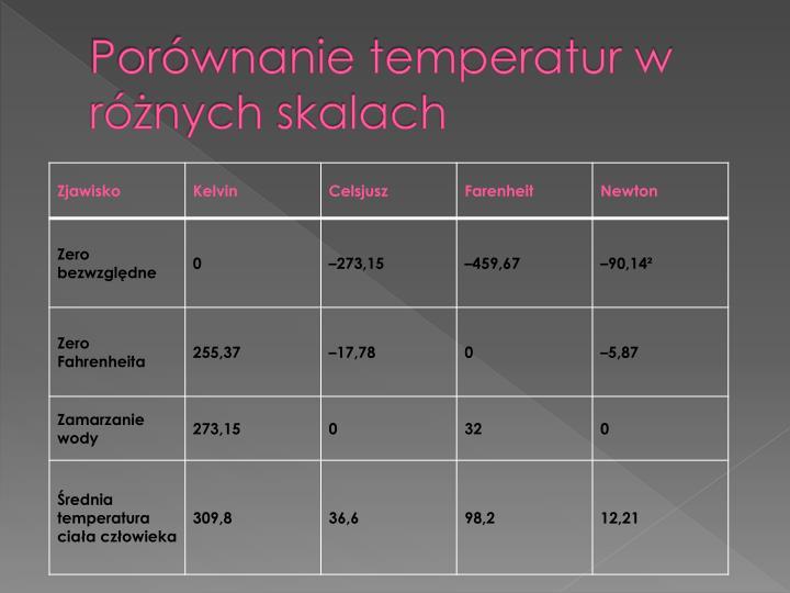 Porwnanie temperatur w rnych skalach