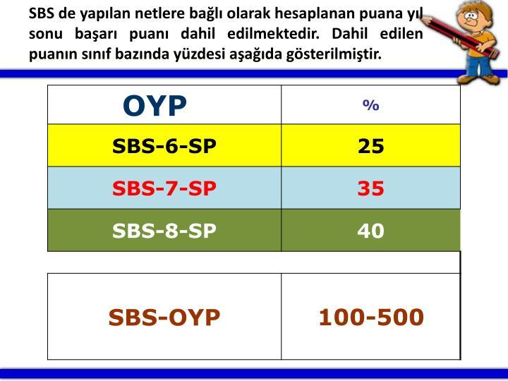 SBS de yaplan netlere bal olarak hesaplanan puana yl sonu baar puan dahil edilmektedir. Dahil edilen puann snf baznda yzdesi aada gsterilmitir.