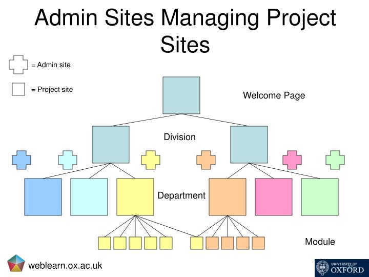 Admin Sites Managing Project Sites