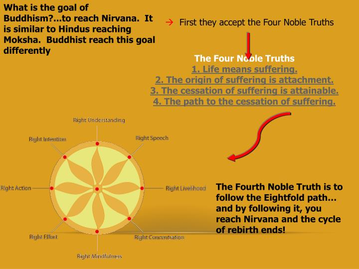 What is the goal of Buddhism?...to reach Nirvana.  It is similar to Hindus reaching Moksha.  Buddhist reach this goal differently