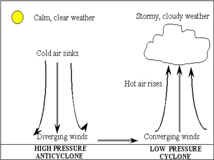 High Pressure and Low Pressure