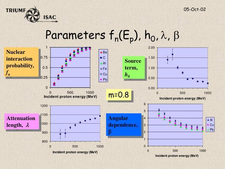 Parameters f