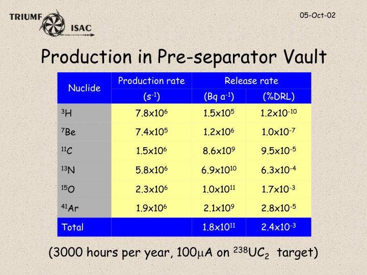 Production in Pre-separator Vault