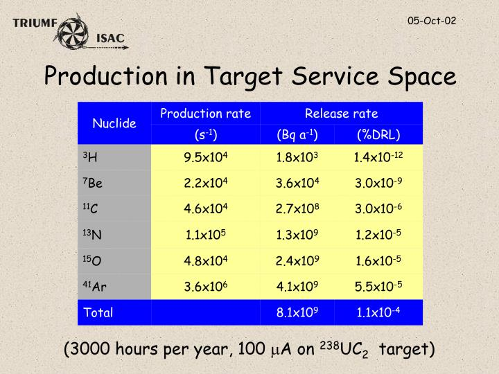 Production in Target Service Space