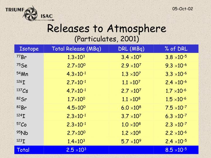 Releases to Atmosphere