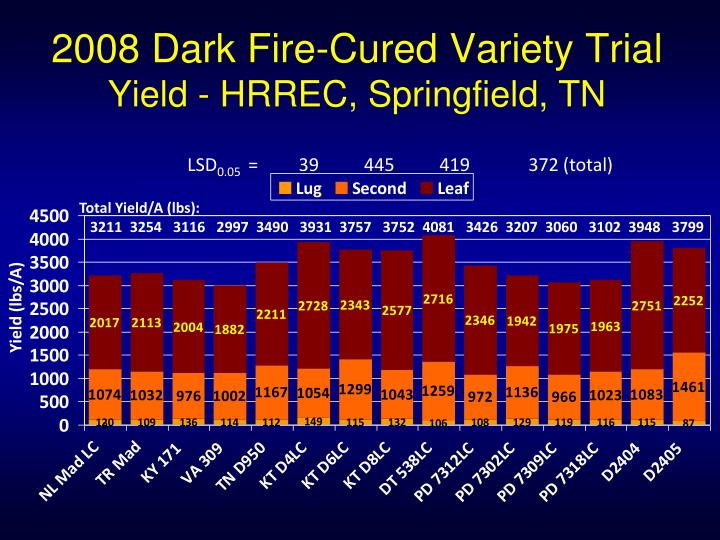 2008 Dark Fire-Cured Variety Trial