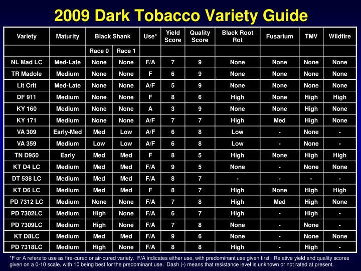 2009 Dark Tobacco Variety Guide