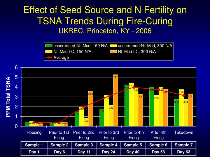 Effect of Seed Source and N Fertility on TSNA Trends During Fire-Curing