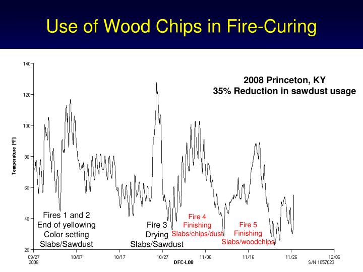Use of Wood Chips in Fire-Curing