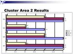 cluster area 2 results