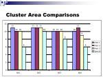cluster area comparisons