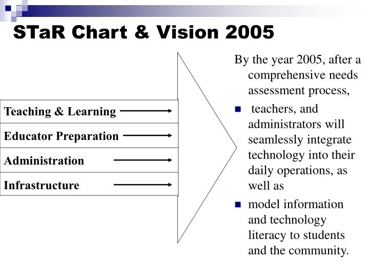 STaR Chart & Vision 2005