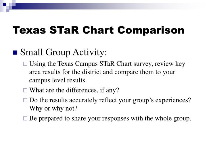 Texas STaR Chart Comparison