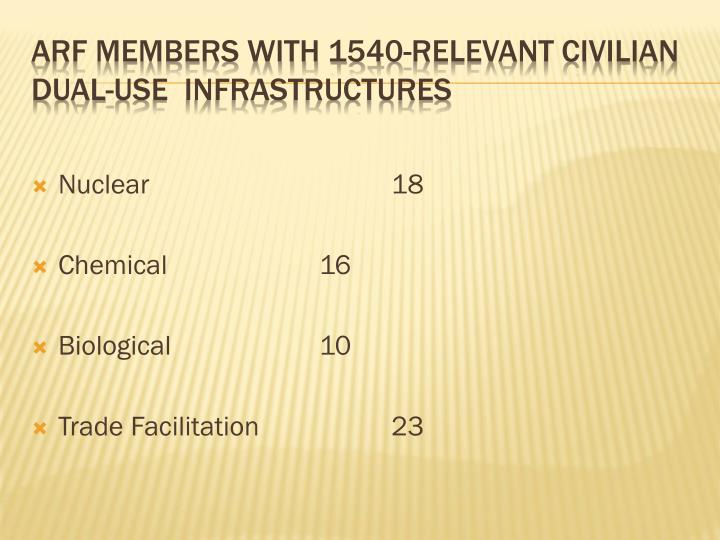 Arf members with 1540 relevant civilian dual use infrastructures
