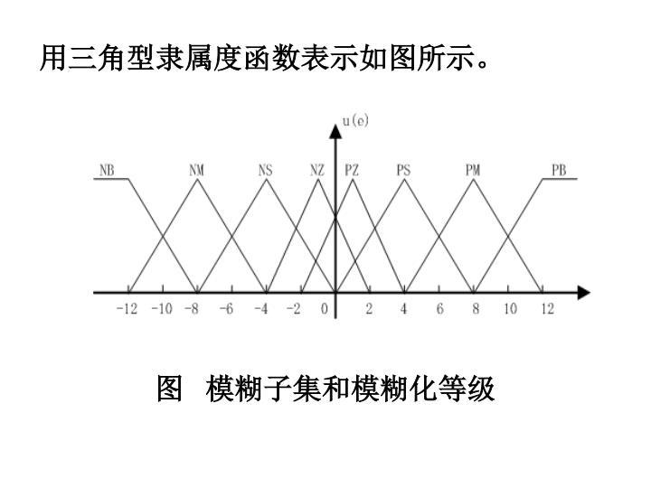 用三角型隶属度函数表示如图所示。