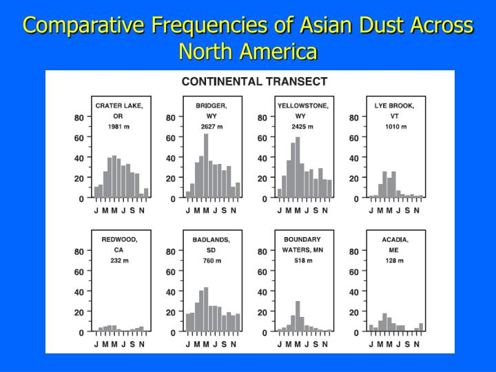 Comparative Frequencies of Asian Dust Across North America