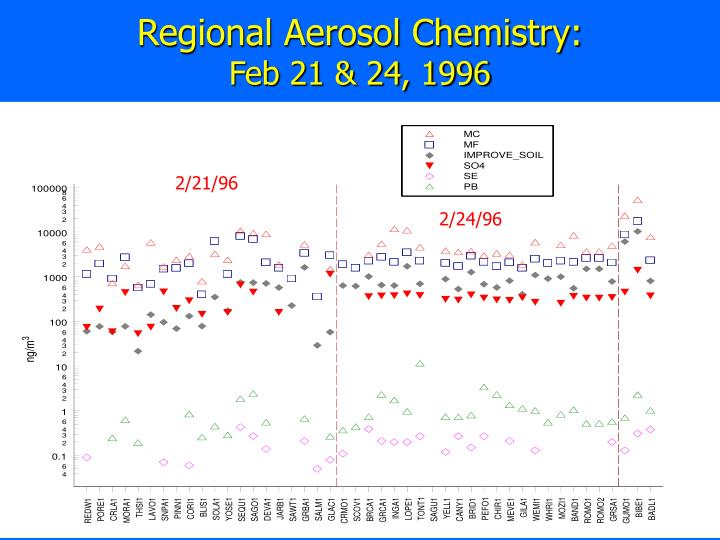 Regional Aerosol Chemistry:
