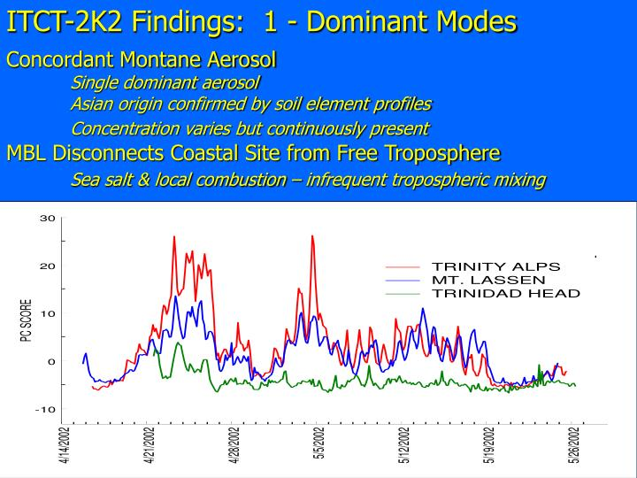 ITCT-2K2 Findings:  1 - Dominant Modes