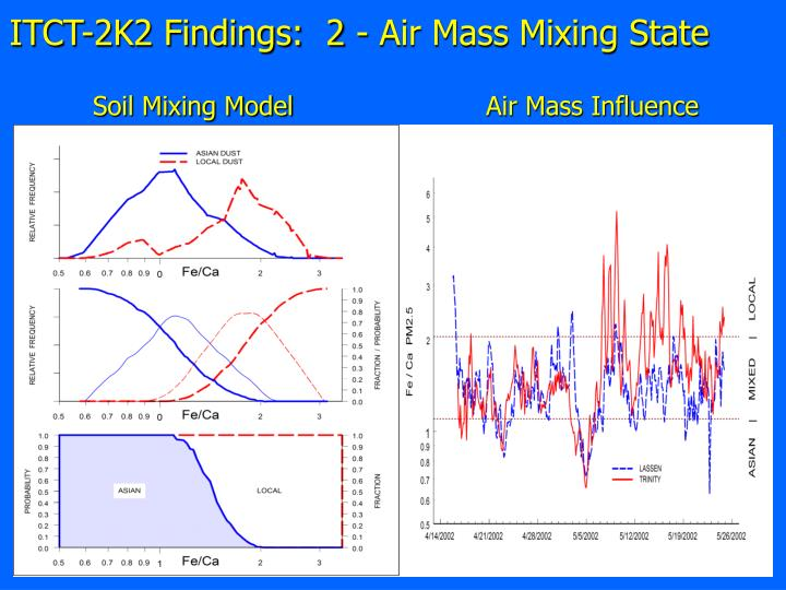 ITCT-2K2 Findings:  2 - Air Mass Mixing State