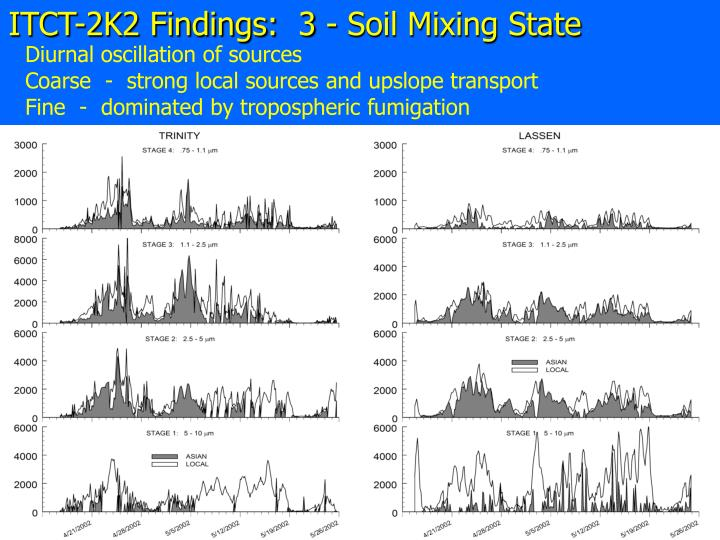 ITCT-2K2 Findings:  3 - Soil Mixing State