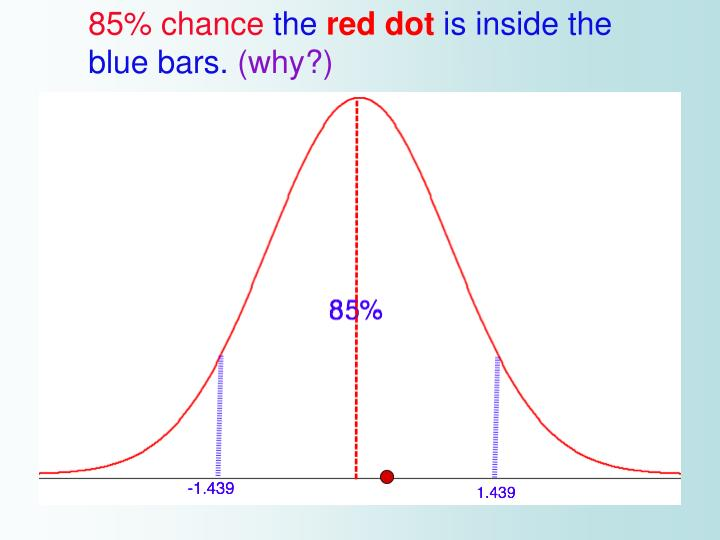85% chance