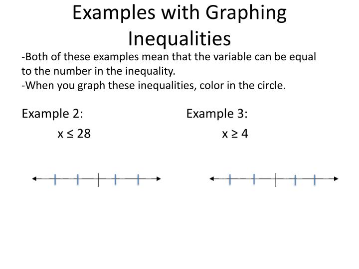 Examples with Graphing Inequalities