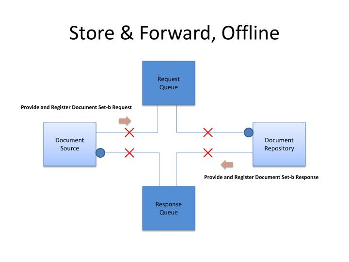 Store & Forward, Offline