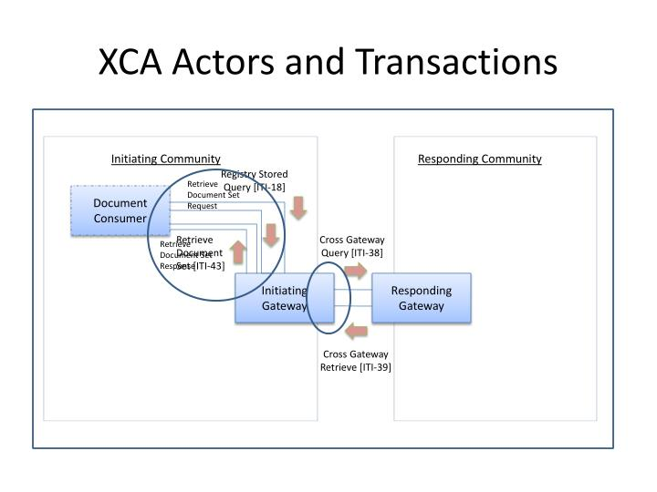 XCA Actors and Transactions