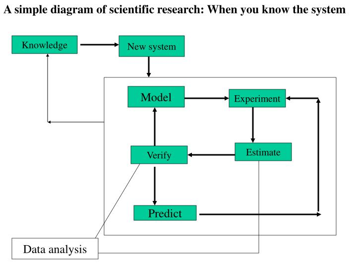 A simple diagram of scientific research: When you know the system