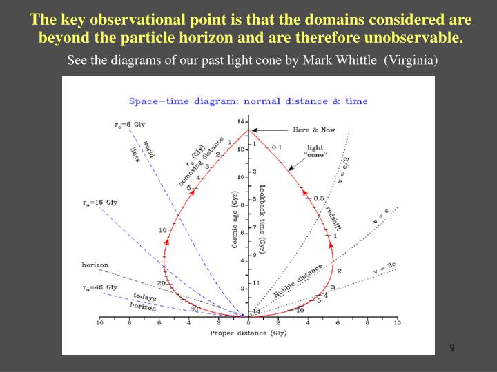 The key observational point is that the domains considered are beyond the particle horizon and are therefore unobservable.