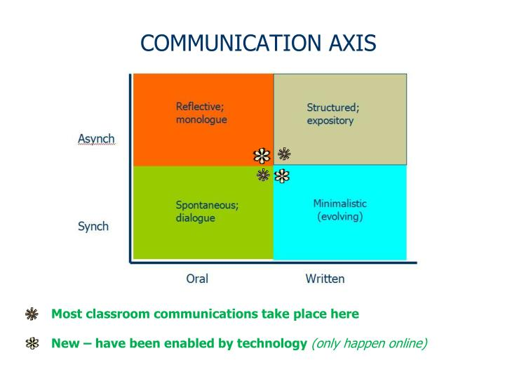 COMMUNICATION AXIS