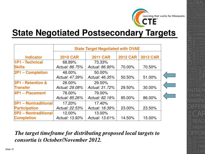 State Negotiated Postsecondary Targets