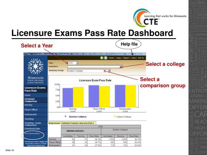Licensure Exams Pass Rate Dashboard
