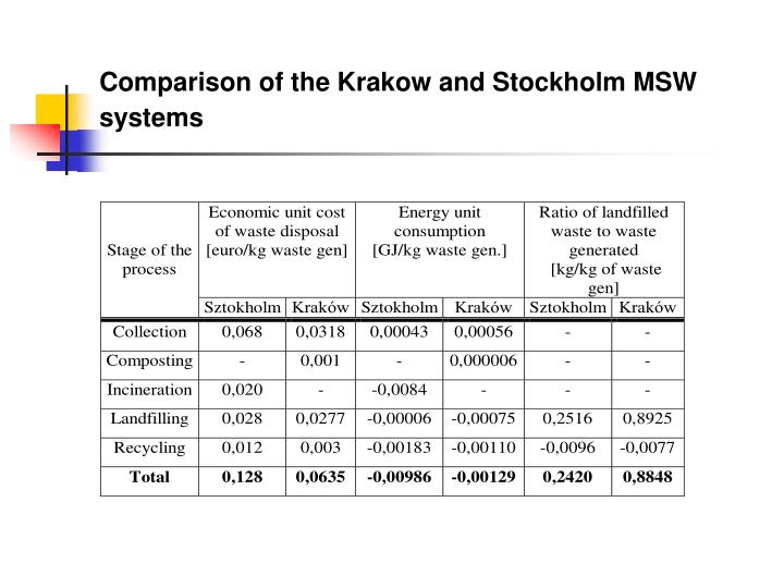 Comparison of the krakow and stockholm msw systems