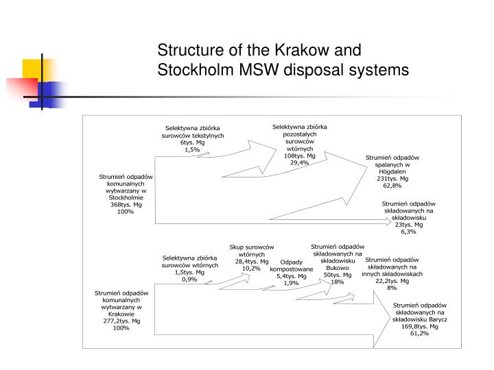 Structure of the Krakow and Stockholm MSW disposal systems