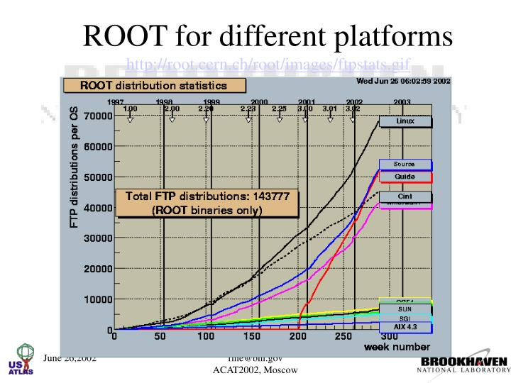 Root for different platforms http root cern ch root images ftpstats gif
