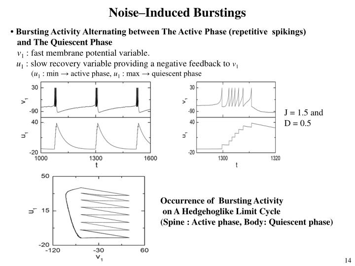 Noise–Induced Burstings